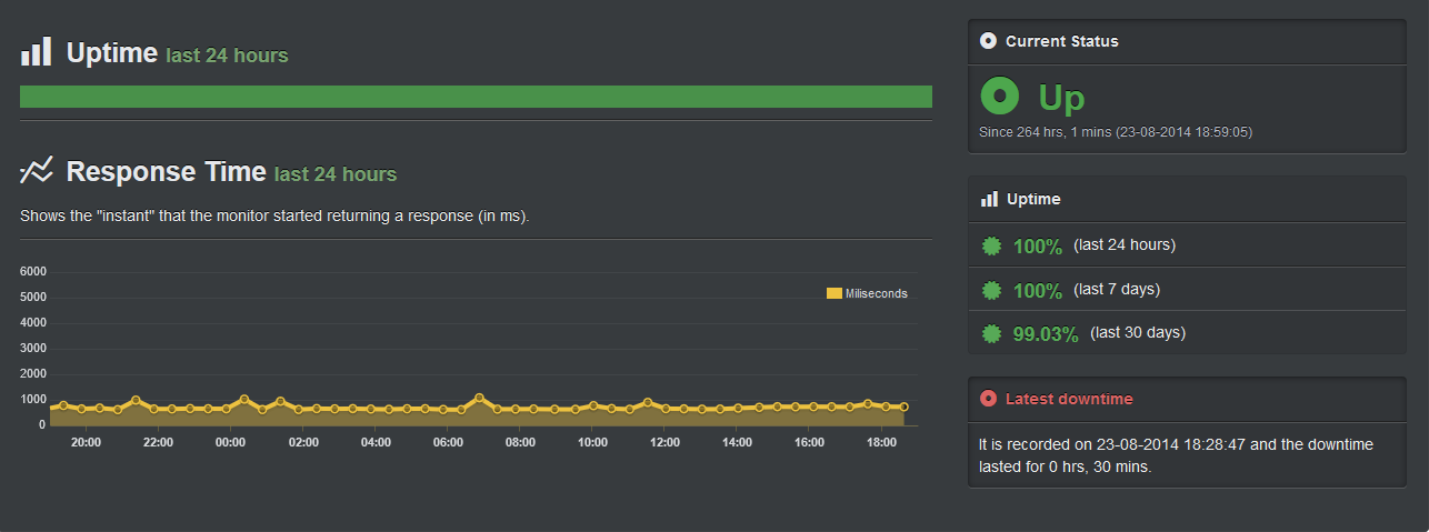 Uptime Robot Screenshot